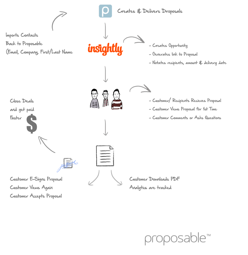 insightly_proposable_workflow